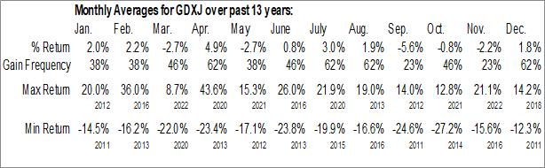 Monthly Seasonal VanEck Vectors Junior Gold Miners ETF (NYSE:GDXJ)