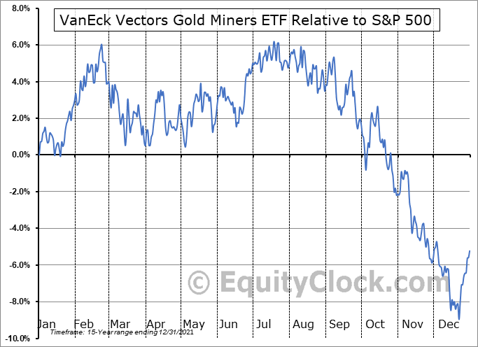 GDX Relative to the S&P 500