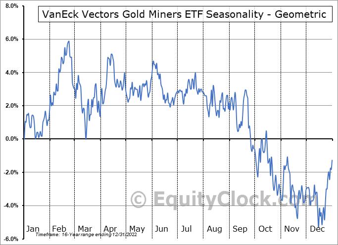 VanEck Vectors Gold Miners ETF (NYSE:GDX) Seasonality