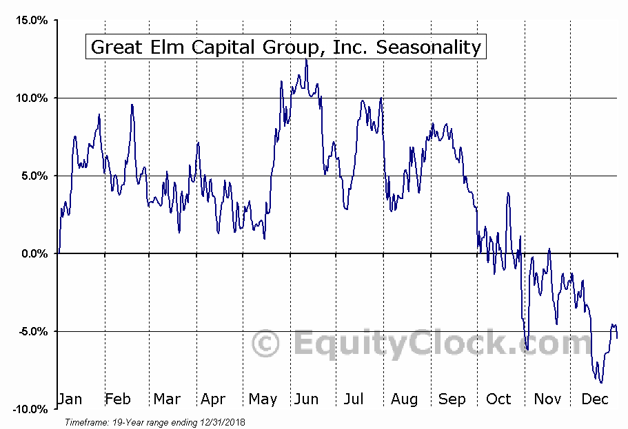 Great Elm Capital Corp. (GECC) Seasonal Chart