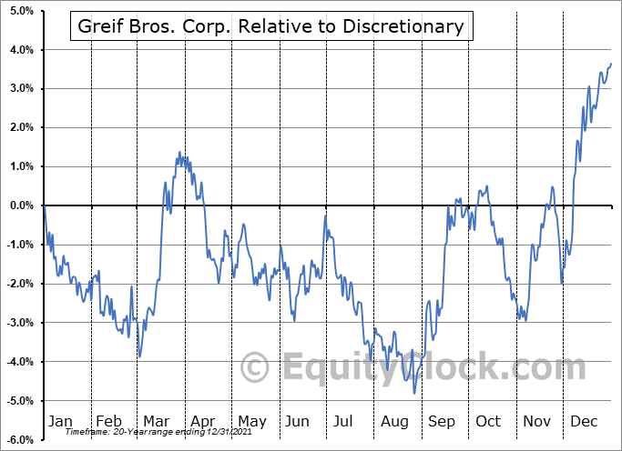 GEF-B Relative to the Sector