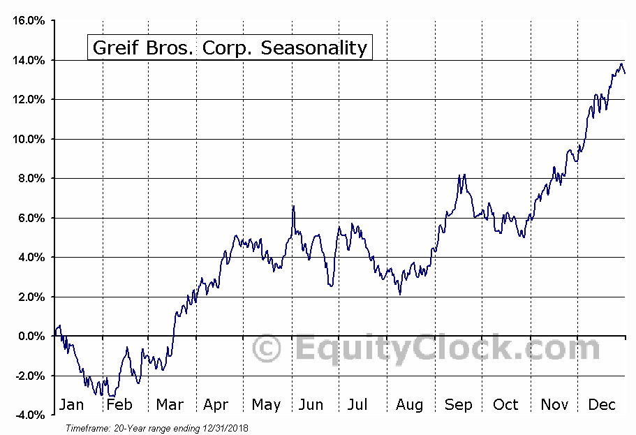Greif Bros. Corporation (GEF) Seasonal Chart