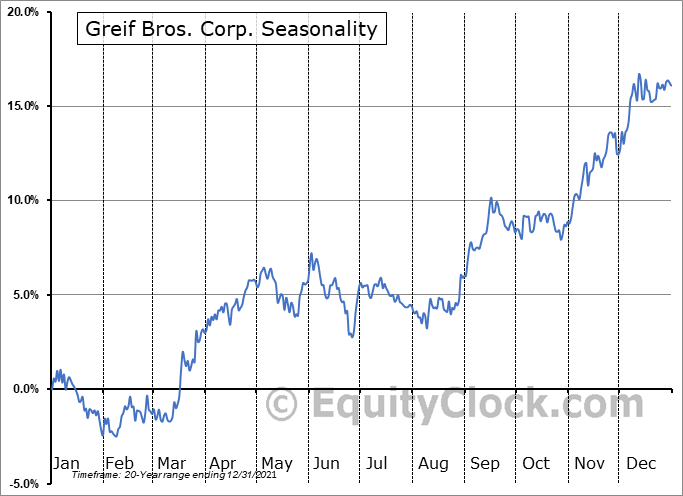 Greif, Inc. Seasonal Chart