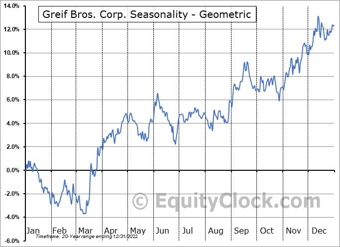 Greif Bros. Corp. (NYSE:GEF) Seasonality