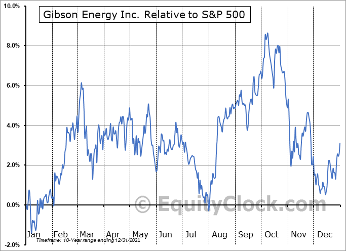 GEI.TO Relative to the S&P 500
