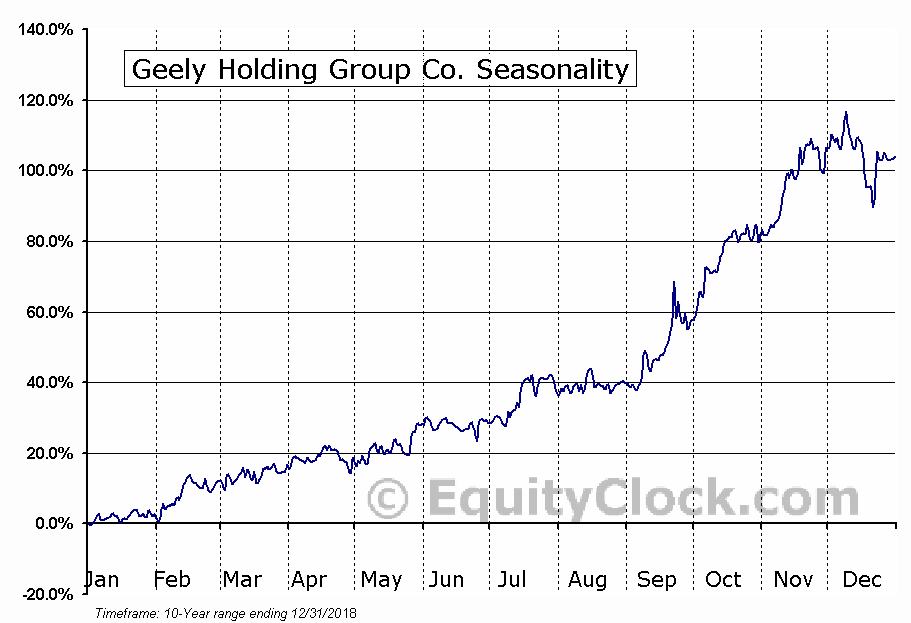 Geely Holding Group Co. (OTCMKT:GELYF) Seasonality
