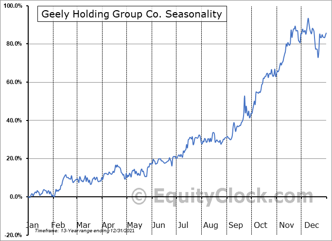 Geely Chart