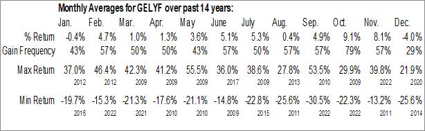Monthly Seasonal Geely Holding Group Co. (OTCMKT:GELYF)