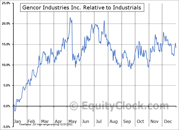 GENC Relative to the Sector