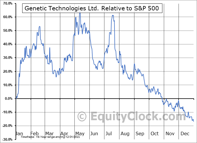 GENE Relative to the S&P 500