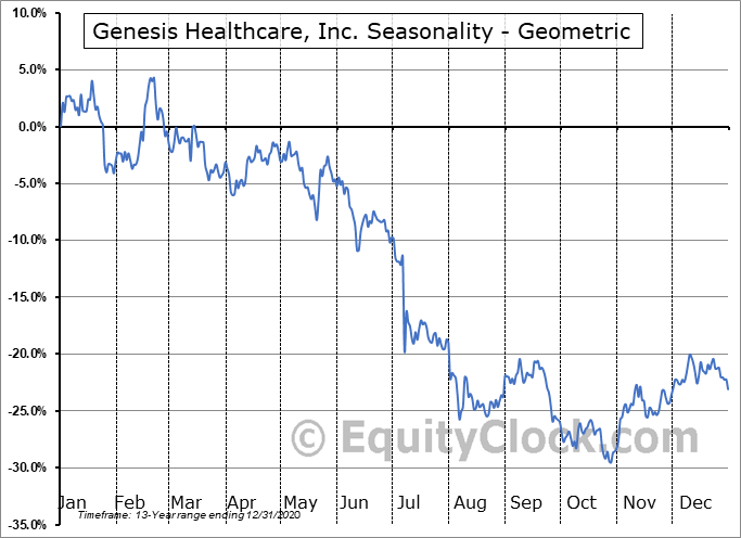 Genesis Healthcare, Inc. (NYSE:GEN) Seasonality