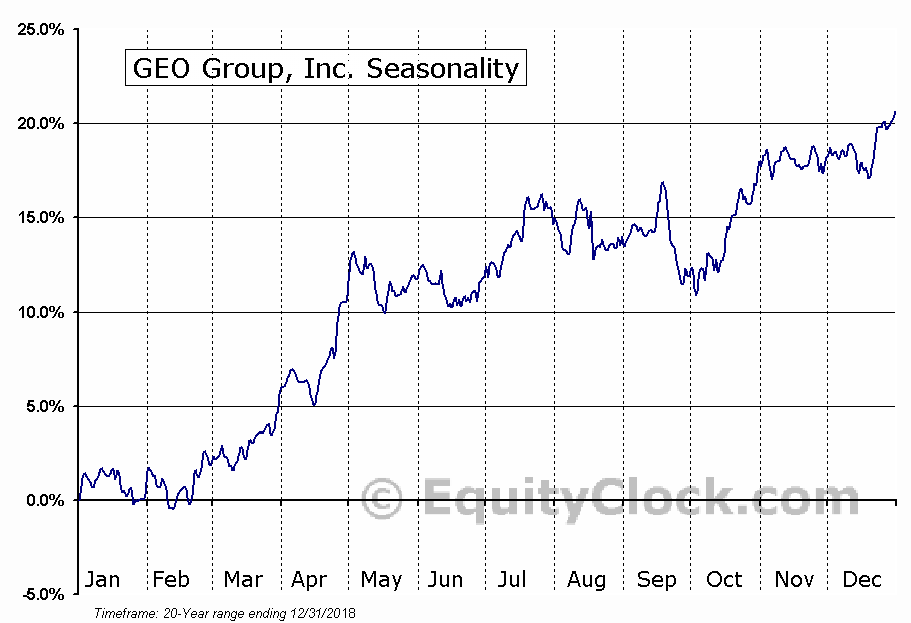GEO Group, Inc. (NYSE:GEO) Seasonality