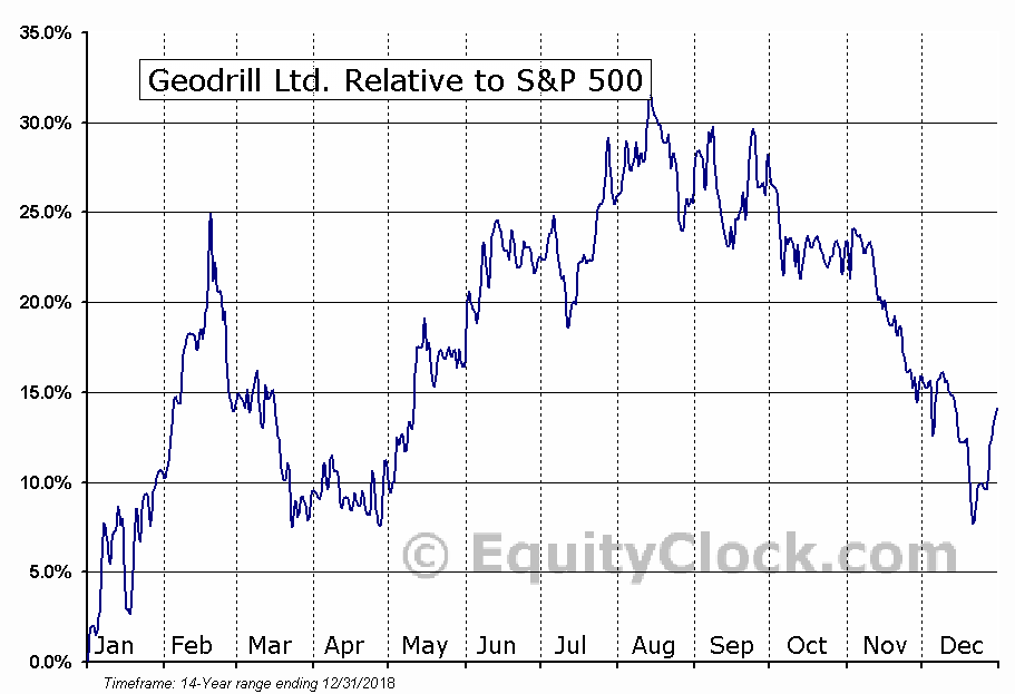 GEO.TO Relative to the S&P 500