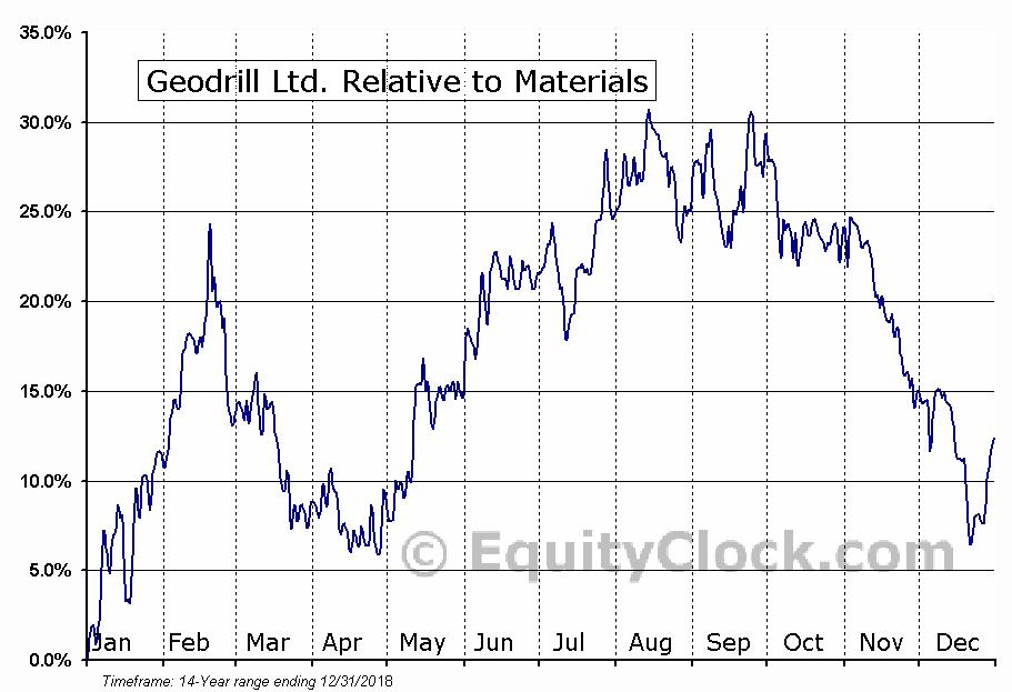 GEO.TO Relative to the Sector