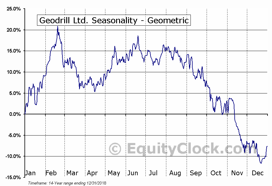 Geodrill Ltd. (TSE:GEO.TO) Seasonality