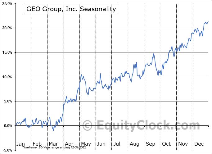 GEO Group, Inc. (NYSE:GEO) Seasonality