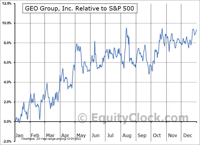 GEO Relative to the S&P 500