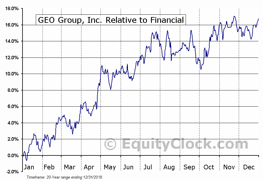 GEO Relative to the Sector