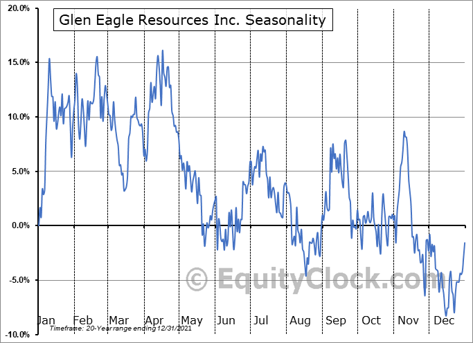 Glen Eagle Resources Inc. (TSXV:GER.V) Seasonality