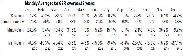 Monthly Seasonal Goldman Sachs MLP Energy Renaissance Fund (NYSE:GER)