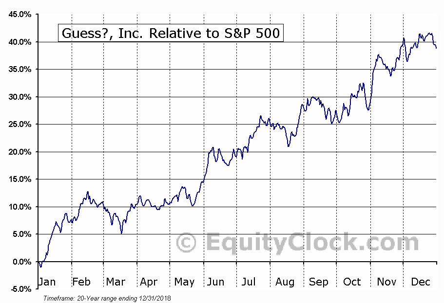 GES Relative to the S&P 500