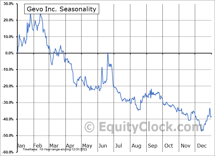 Gevo Inc. (NASD:GEVO) Seasonality