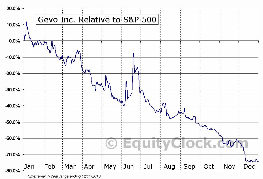 GEVO Relative to the S&P 500