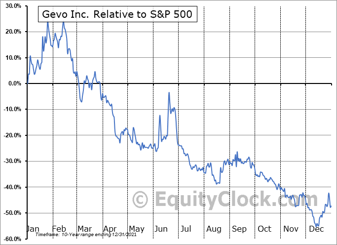 GEVO Relative to the S&P 500