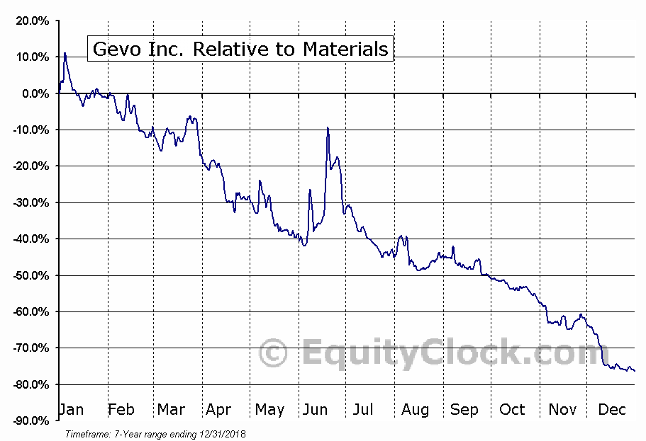 GEVO Relative to the Sector