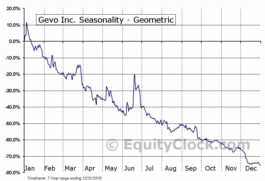 Gevo Inc. (NASD:GEVO) Seasonality