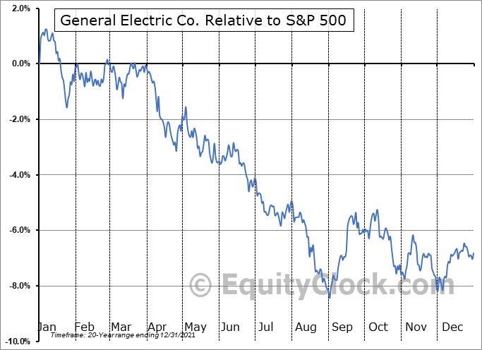 GE Relative to the S&P 500