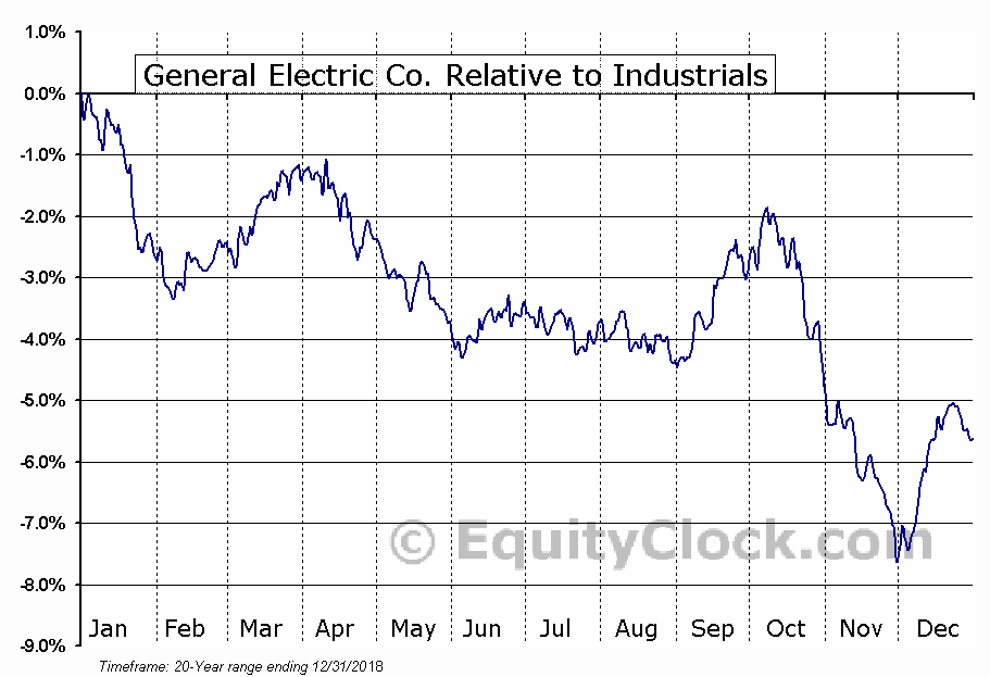 General Electric Co. (NYSE:GE) Seasonal Chart | Equity Clock