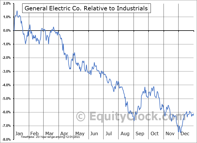 GE Relative to the Sector