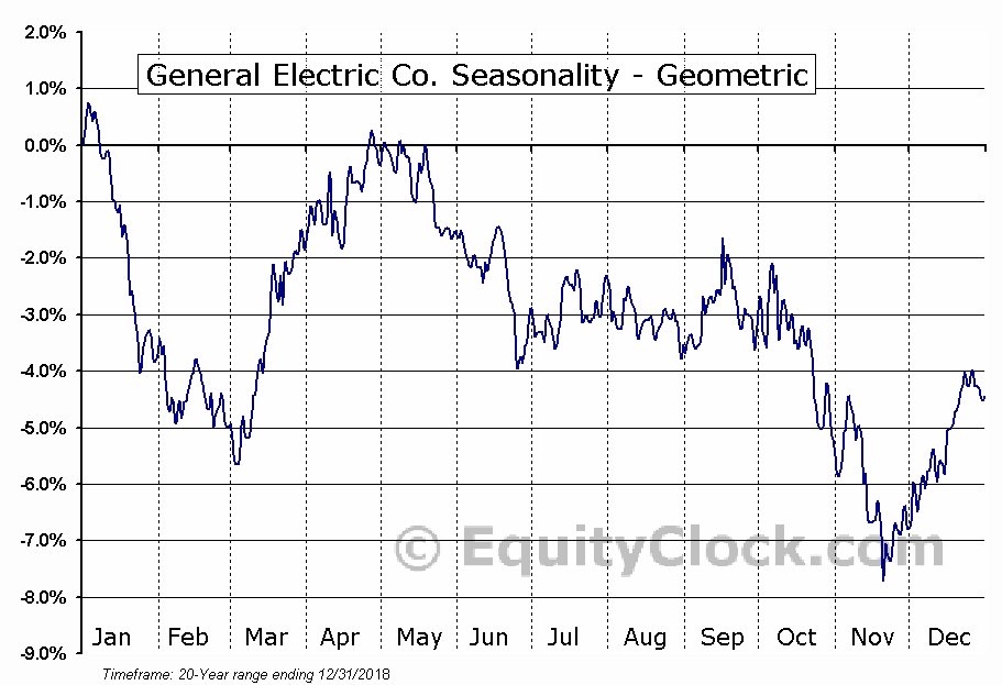 General Electric Co. (NYSE:GE) Seasonality