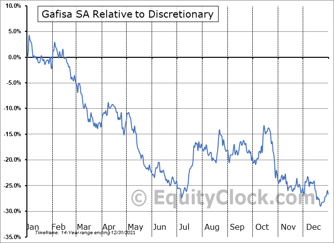GFASY Relative to the Sector