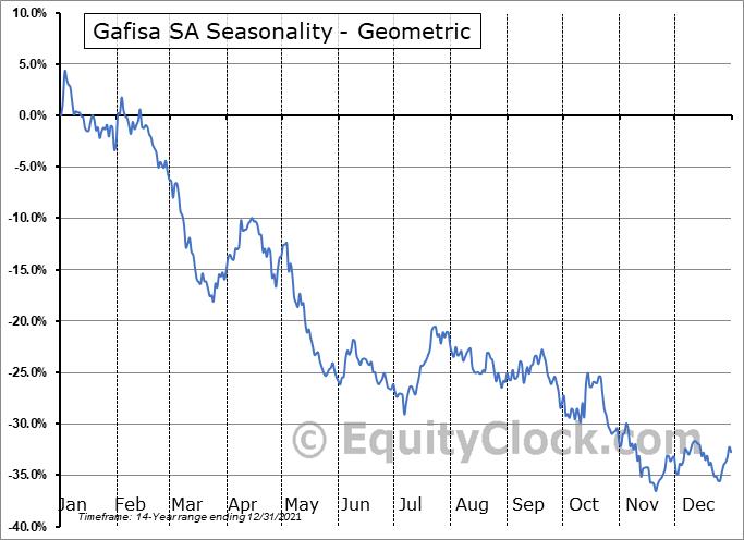 Gafisa SA (OTCMKT:GFASY) Seasonality