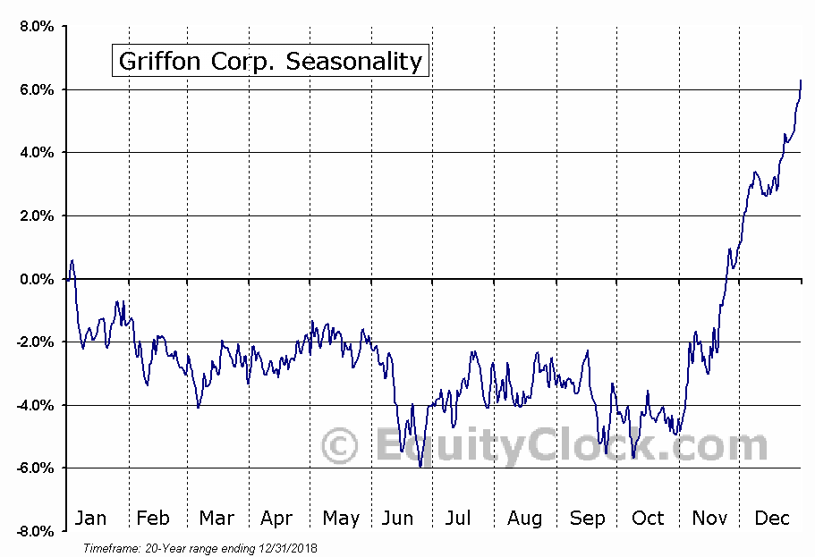 Griffon Corporation Seasonal Chart