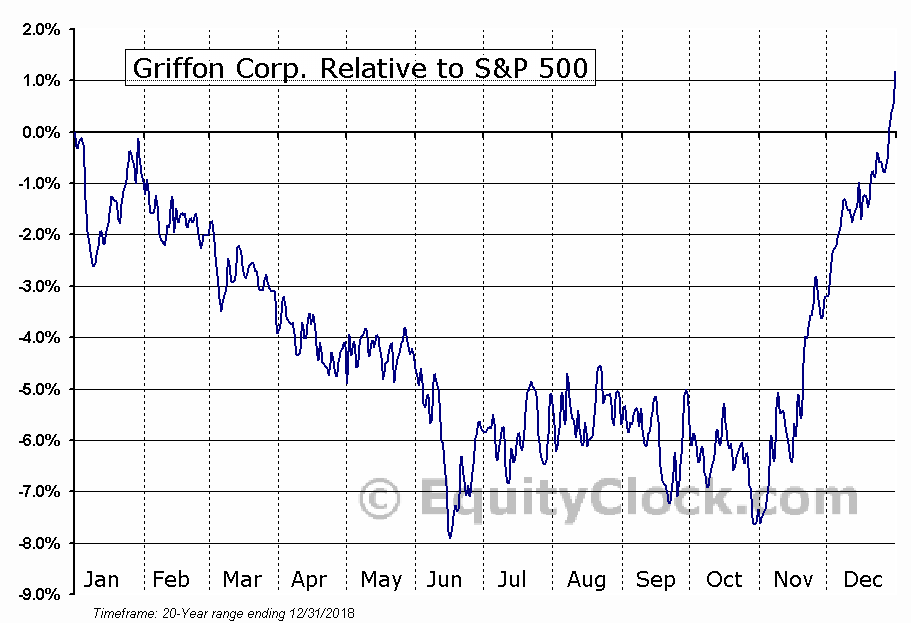 GFF Relative to the S&P 500