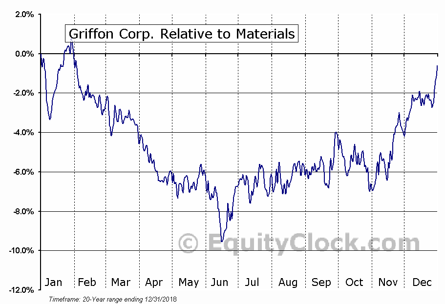 GFF Relative to the Sector