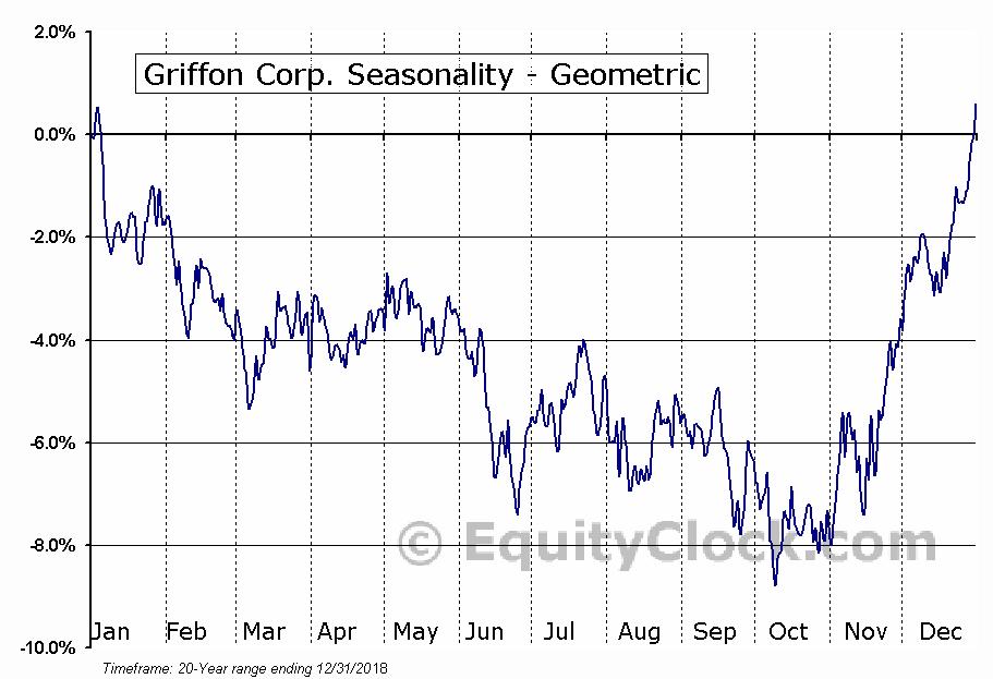 Griffon Corp. (NYSE:GFF) Seasonality