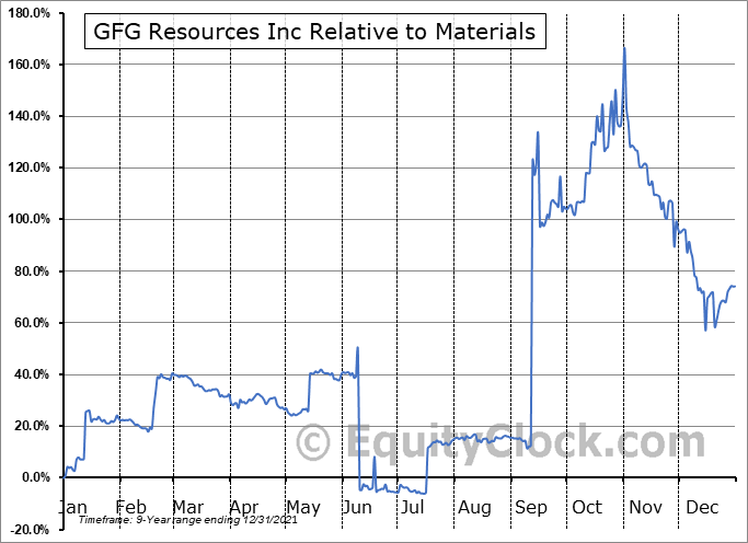 GFG.V Relative to the Sector