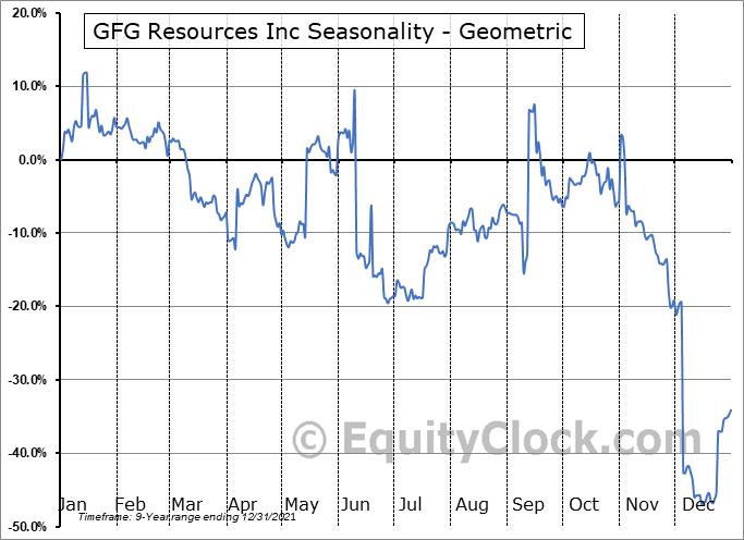 GFG Resources Inc (TSXV:GFG.V) Seasonality