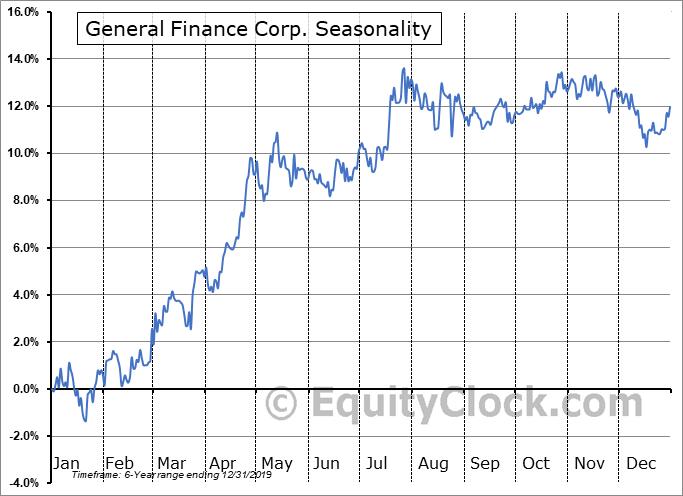 General Finance Corp. (NASD:GFNCP) Seasonality