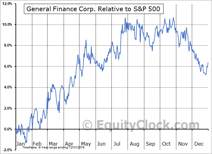 GFNCP Relative to the S&P 500