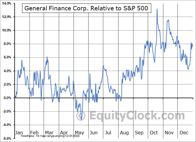 GFN Relative to the S&P 500