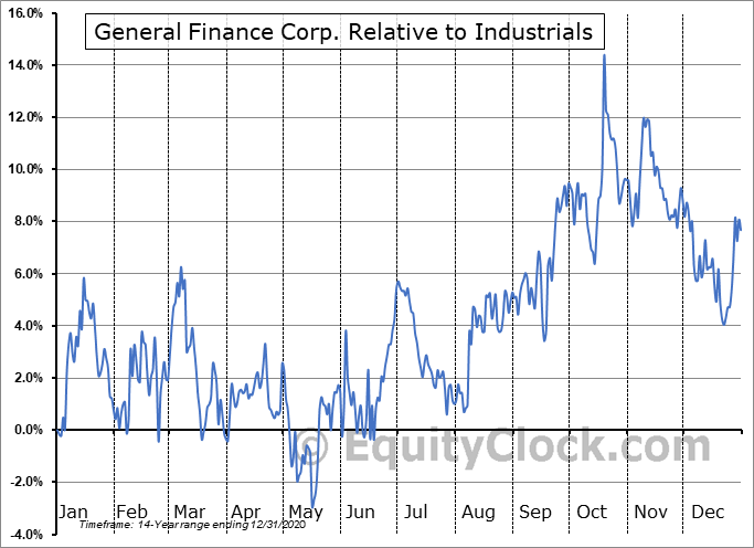 GFN Relative to the Sector