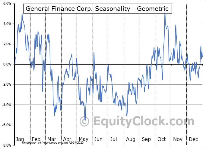 General Finance Corp. (NASD:GFN) Seasonality