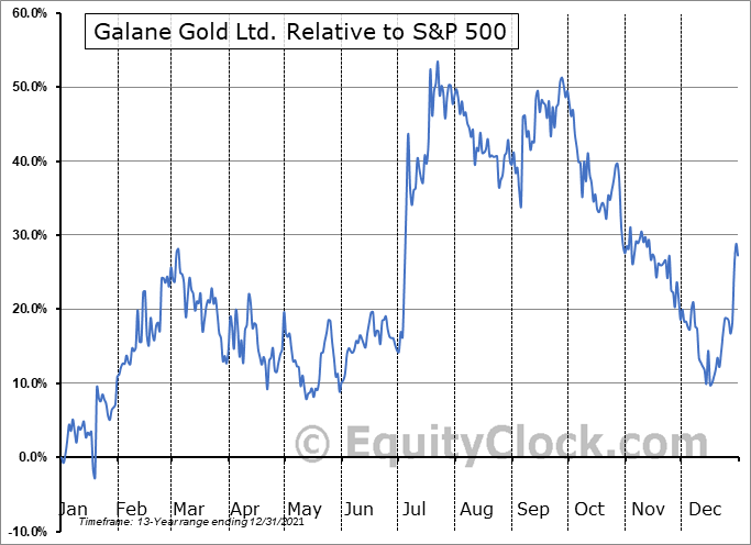 GG.V Relative to the S&P 500
