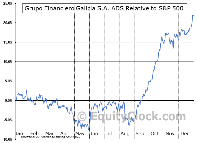GGAL Relative to the S&P 500