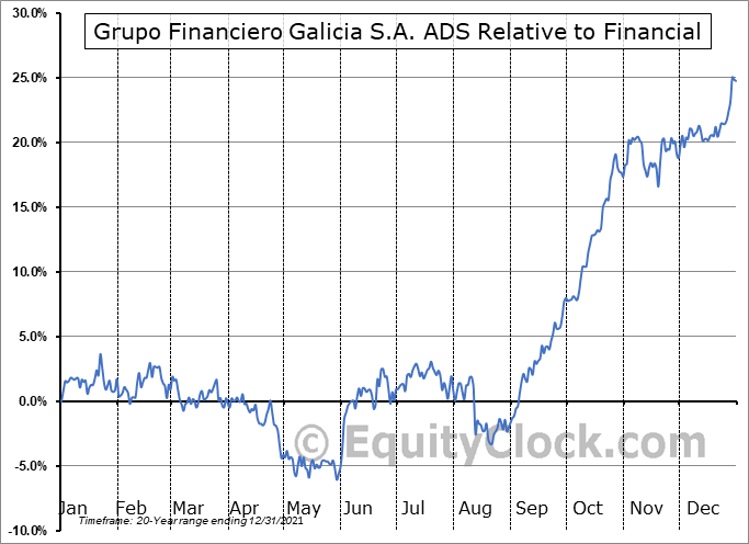 GGAL Relative to the Sector